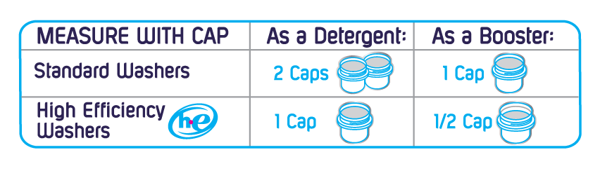 Graphic - How Much OUT ProWash Detergent to Use Per Load